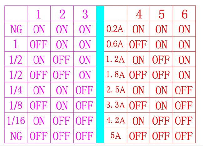 Tabel setari switch DIP