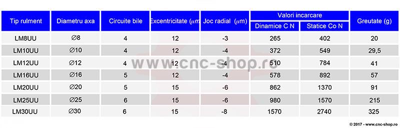 tabel dimensiuni si incarcari statice si dinamice