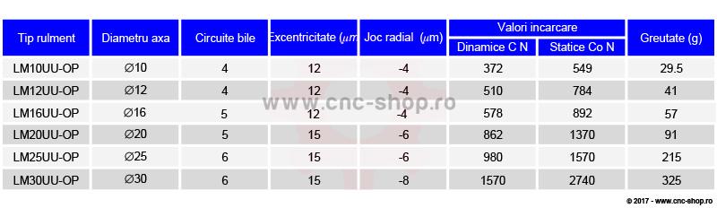 tabel incarcari