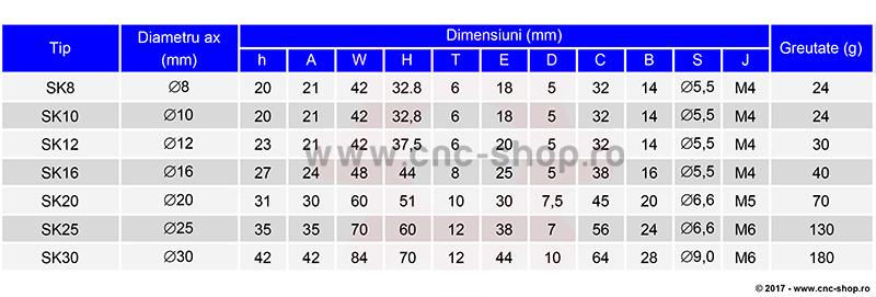 tabel valori dimensionale si incarcari statice si dinamice