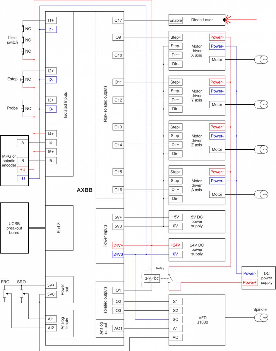 schema conectare